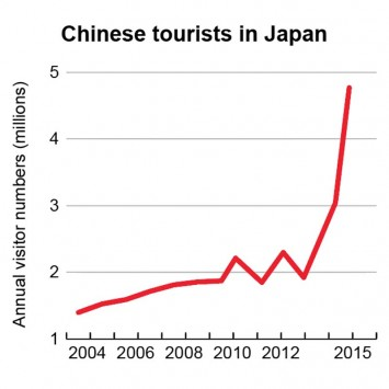 Chinese tourists in japan graph