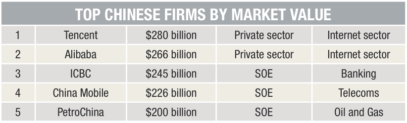 Top 5 Chinese Firms